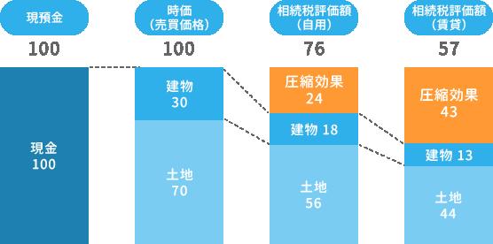 相続財産の圧縮のイメージ図